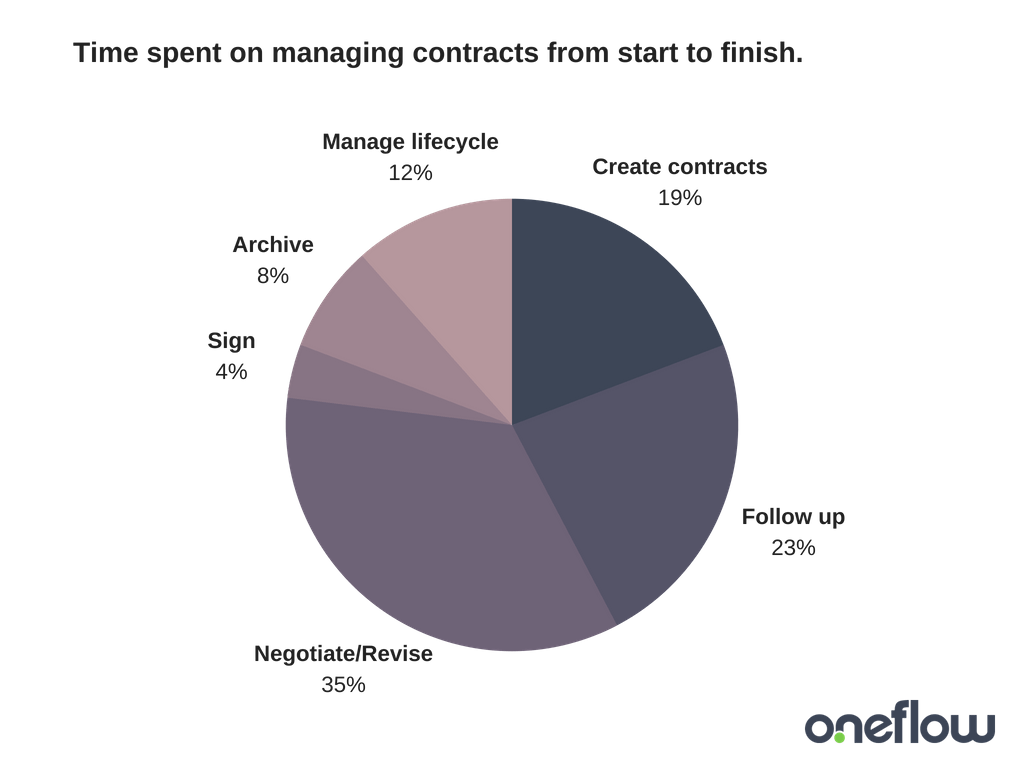 Time spent on managing contracts from start to finish