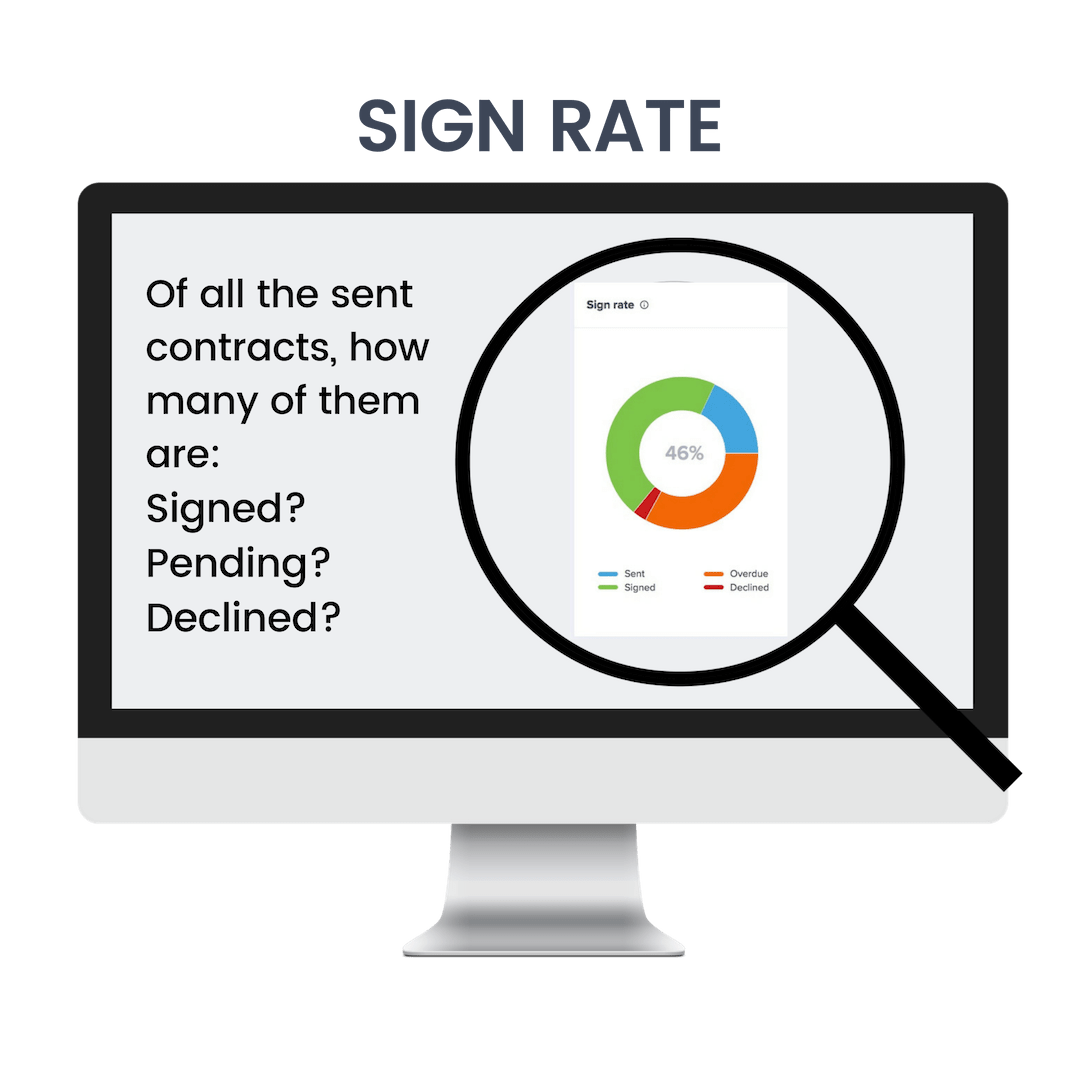 sign rate