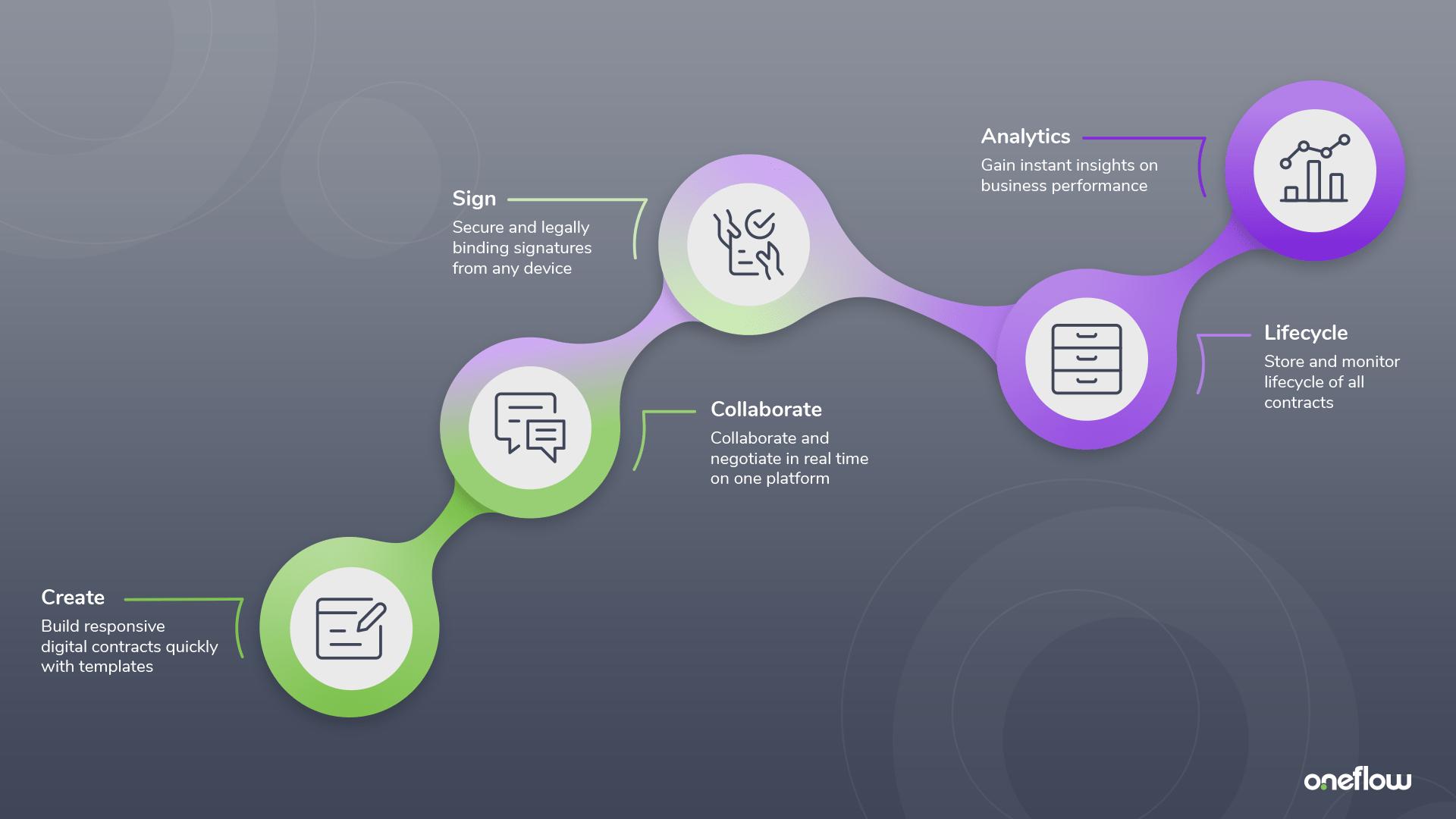 oneflow process