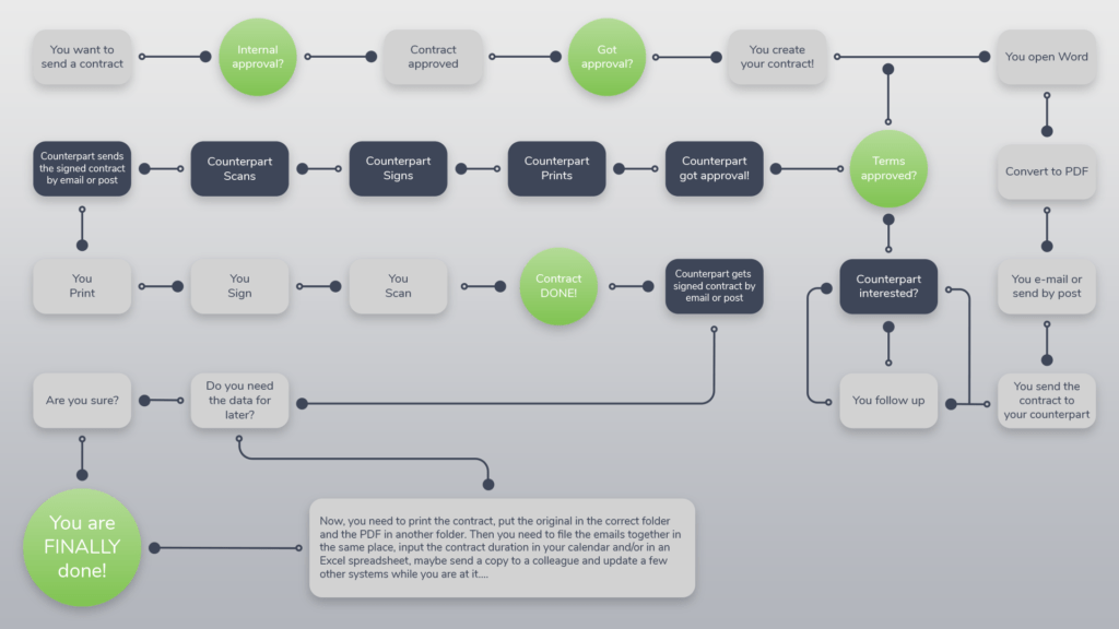 Map over the traditional contract process. Communication goes back and forth multiple times rather than live-negotiation within the contract (Oneflow).
